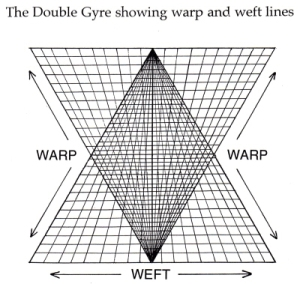 Double Gyre-WW